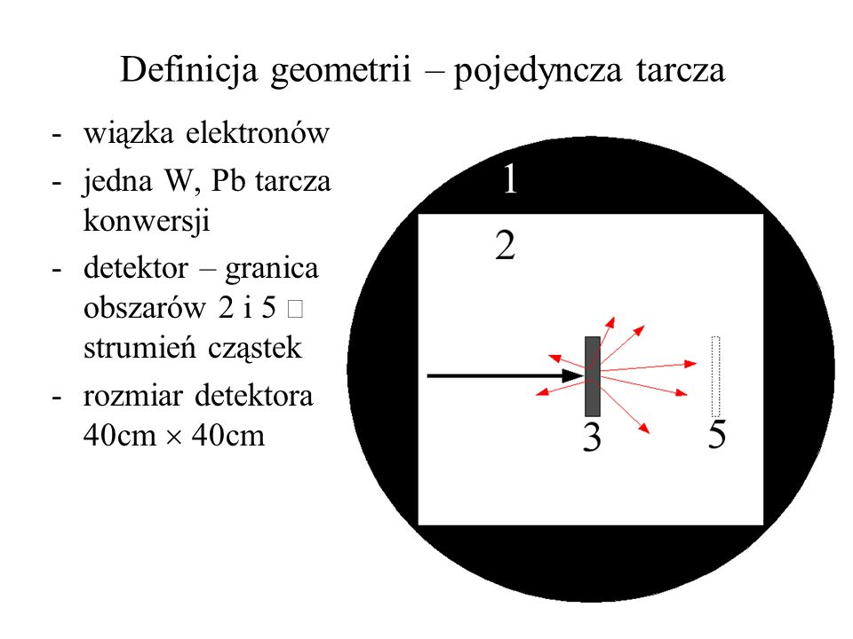 Definicja geometrii – pojedyncza tarcza -wiązka elektronów -jedna W, Pb tarcza konwersji -detektor – granica obszarów 2 i 5 strumień cząstek -rozmiar