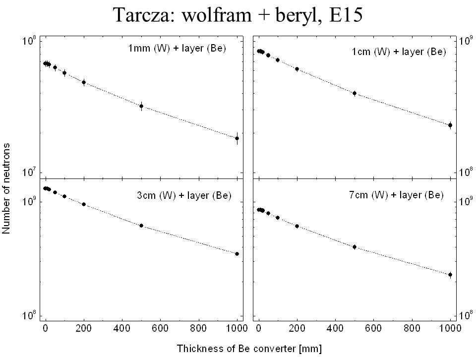 Wnioski z obliczeń grubość W, Pb: 3–5 cm maksymalna produkcja neutronów E15 produkcja neutronów ~20 większa niż dla E10 wiązkiwarstwa berylu nie powoduje zwiększenia intensywności wiązki neutronów maksimum widma energii neutronów < 1 MeV Publikacja: Nukleonika nr 3/06