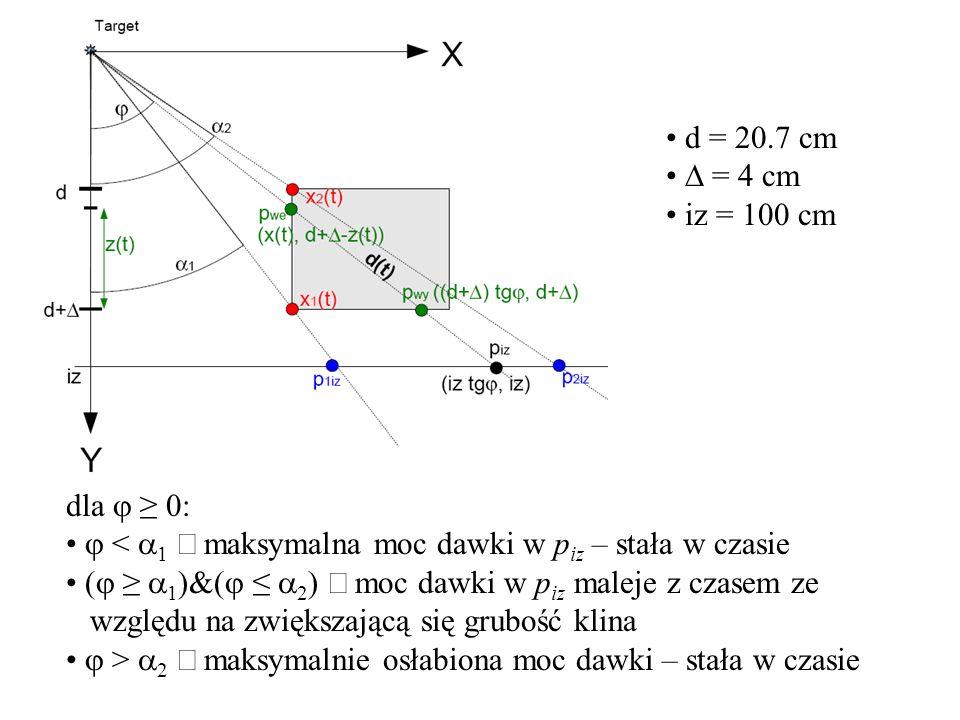 dla < 0: < 2 maksymalna moc dawki w p iz – stała w czasie ( 2 )&( 1 ) moc dawki w p iz maleje z czasem ze względu na zwiększającą się grubość klina > 1 maksymalnie osłabiona moc dawki – stała w czasie d = 20.7 cm = 4 cm iz = 100 cm