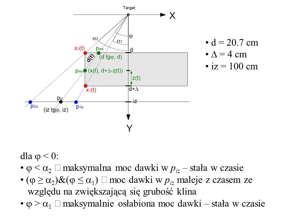 Współczynnik osłabienia promieniowania X symulacje – program Fluka * mono E15 MeV elektrony fotony konwerter wolframowy zasięg wiązki E15 w wolframie ~0.8 cm większa grubość konwertera zależność intensywności promieniowania X w funkcji grubości warstwy wolframu efektywny doświadczalny współczynnik osłabienia * A.