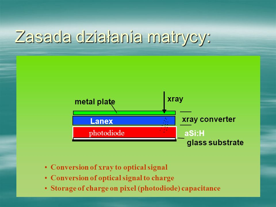 Zasada działania matrycy: Conversion of xray to optical signal Conversion of optical signal to charge Storage of charge on pixel (photodiode) capacitance photodiode metal plate aSi:H xray Lanex xray converter glass substrate