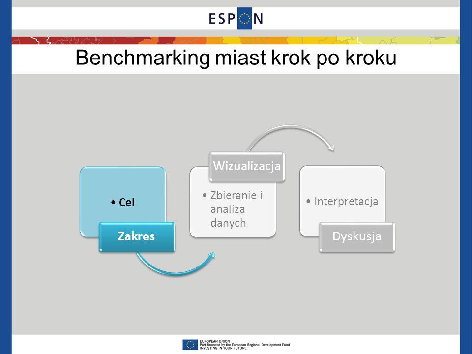 Krok 1: Cele i zakres Cel analizy Diagnoza stanu (technika oceny) Wyznaczenie celów rozwoju (dokumenty strategiczne, konsultacje społeczne) Komunikacja osiągnięć Zakres badania Rodzaj badania: procesy czy wyniki Rodzaj grupy odniesienia – inne miasta, zewnętrzne standardy Zakres analizy – obszary tematyczne Grupa odniesienia – kryteria doboru, wybór jednostek PUŁAPKA: Pominięcie etapu określenia celu analizy PUŁAPKA: Pominięcie etapu określenia celu analizy ESPON FOCI, SGPTD, typologie ESPON