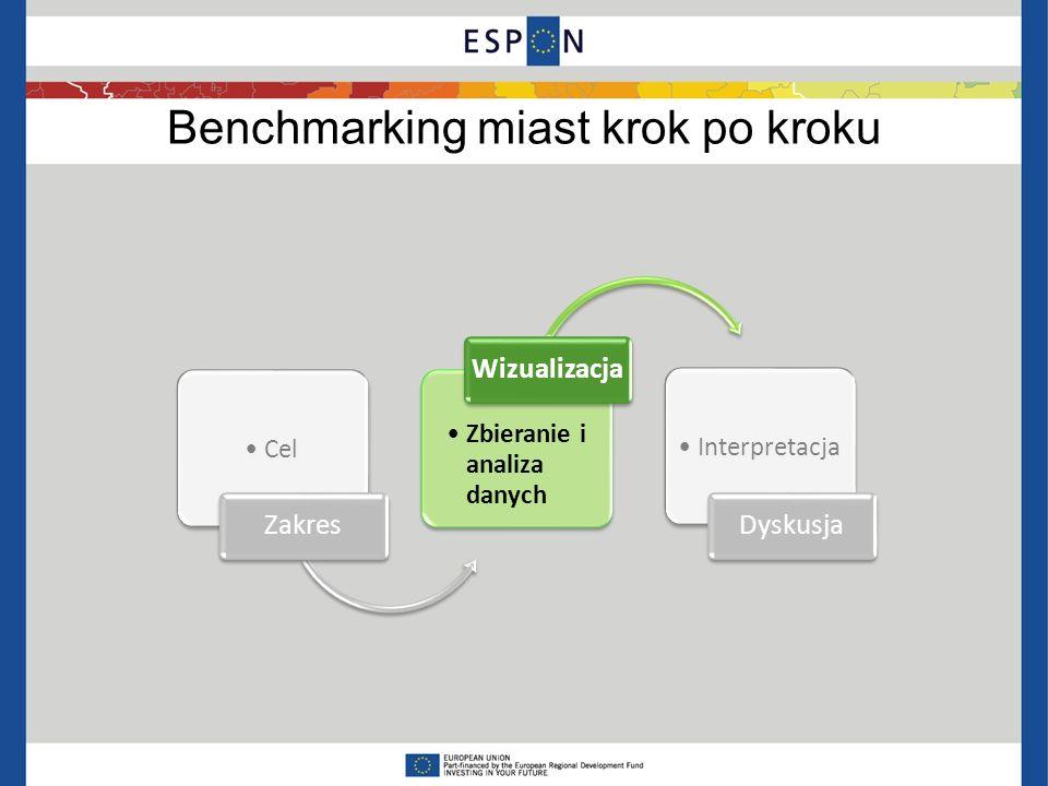 Krok 2: Dane i wizualizacja Zebranie danych Źródła: GUS (BDL), Eurostat, inne Kompletność – czasowa, terytorialna Porównywalność – metodologia konstrukcji wskaźników (ważna także przy interpretacji) Ostateczny wybór wskaźników (adekwatne, zrozumiałe, interpretowalne, odpowiednio liczne) Dane jakościowe – tak/nie Wstępna baza danych Obliczenia Relatywizacja aby dane były porównywalne – per capita, gęstość (km 2 ), odsetki, łączenie kategorii, ujednolicenie jednostek (waluty) Ostateczna baza danych Wizualizacja: mapy, wykresy PUŁAPKI: -Koncentracja na aspektach łatwo mierzalnych - Przestarzałe wskaźniki PUŁAPKI: -Koncentracja na aspektach łatwo mierzalnych - Przestarzałe wskaźniki ESPON Database, Hyperatlas, CityBench