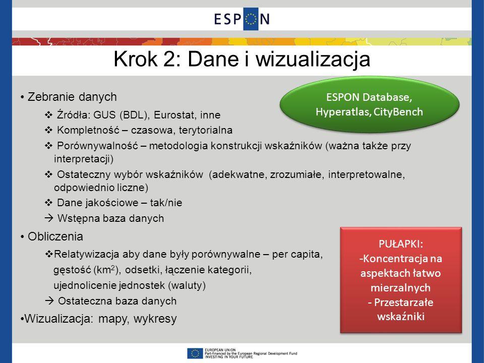 Krok 2: Dane i wizualizacja Zebranie danych Źródła: GUS (BDL), Eurostat, inne Kompletność – czasowa, terytorialna Porównywalność – metodologia konstru