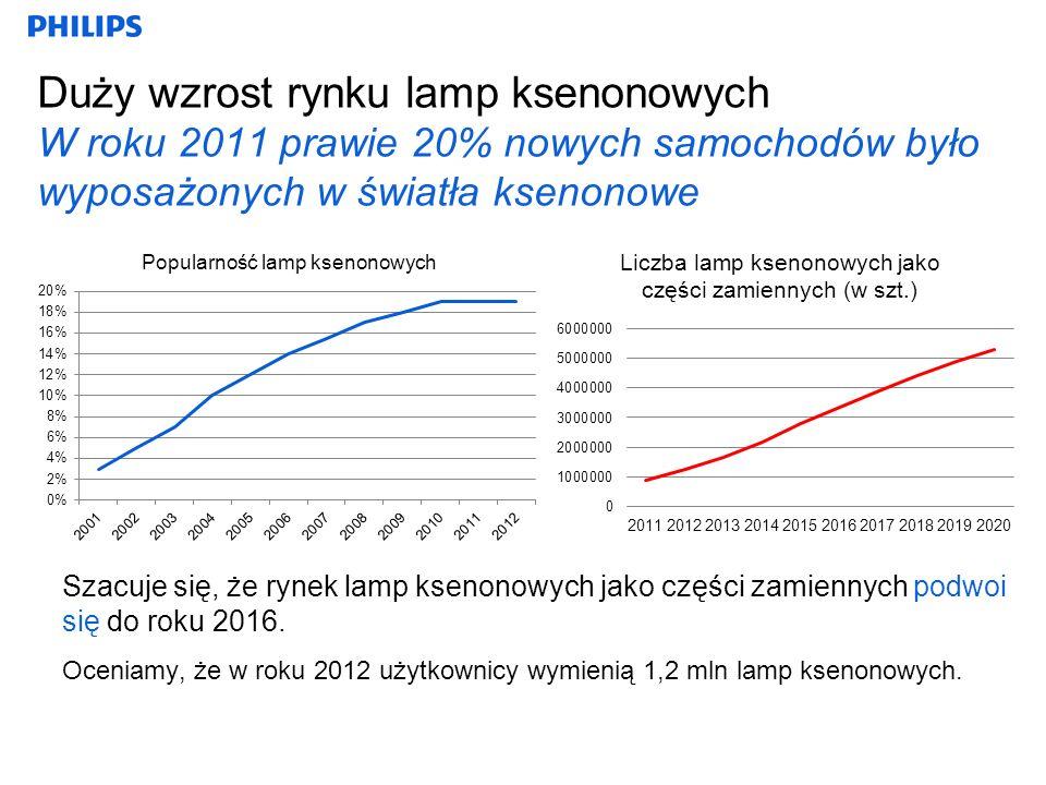 Duży wzrost rynku lamp ksenonowych W roku 2011 prawie 20% nowych samochodów było wyposażonych w światła ksenonowe Szacuje się, że rynek lamp ksenonowych jako części zamiennych podwoi się do roku 2016.