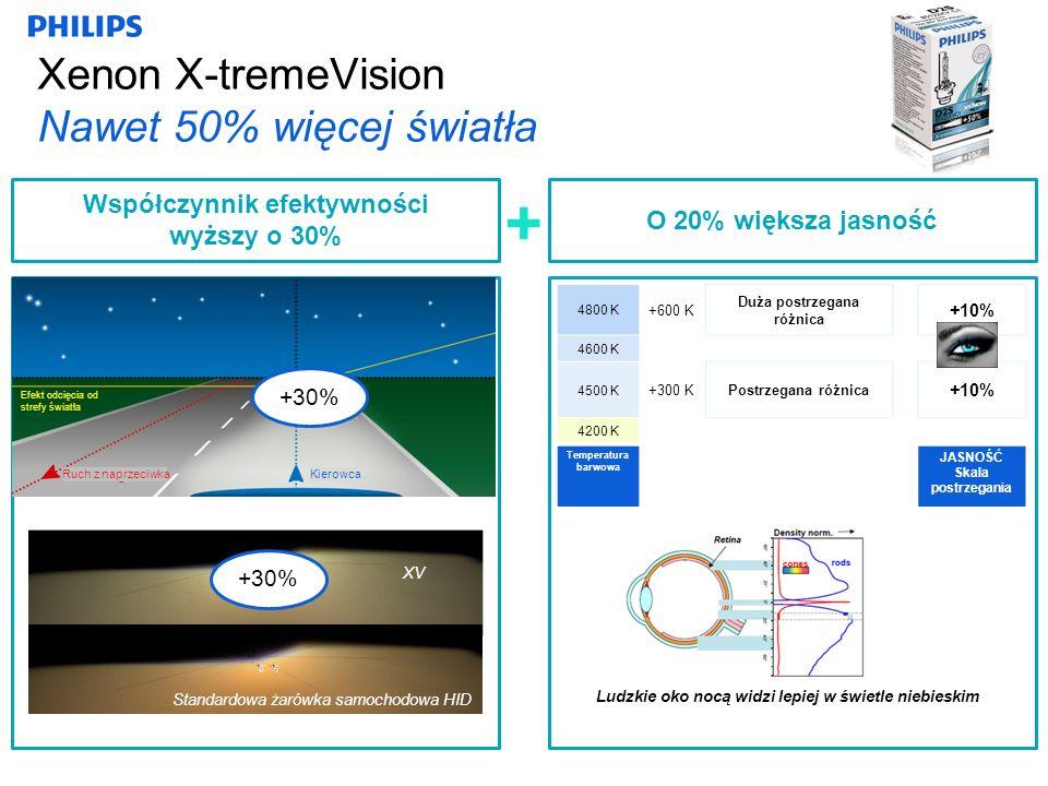 Xenon X-tremeVision Nawet 50% więcej światła + Współczynnik efektywności wyższy o 30% XV Standardowa żarówka samochodowa HID +30% Ludzkie oko nocą widzi lepiej w świetle niebieskim O 20% większa jasność 4800 K +600 K Duża postrzegana różnica +10% 4600 K 4500 K +300 KPostrzegana różnica +10% 4200 K Temperatura barwowa JASNOŚĆ Skala postrzegania Efekt odcięcia od strefy światła KierowcaRuch z naprzeciwka