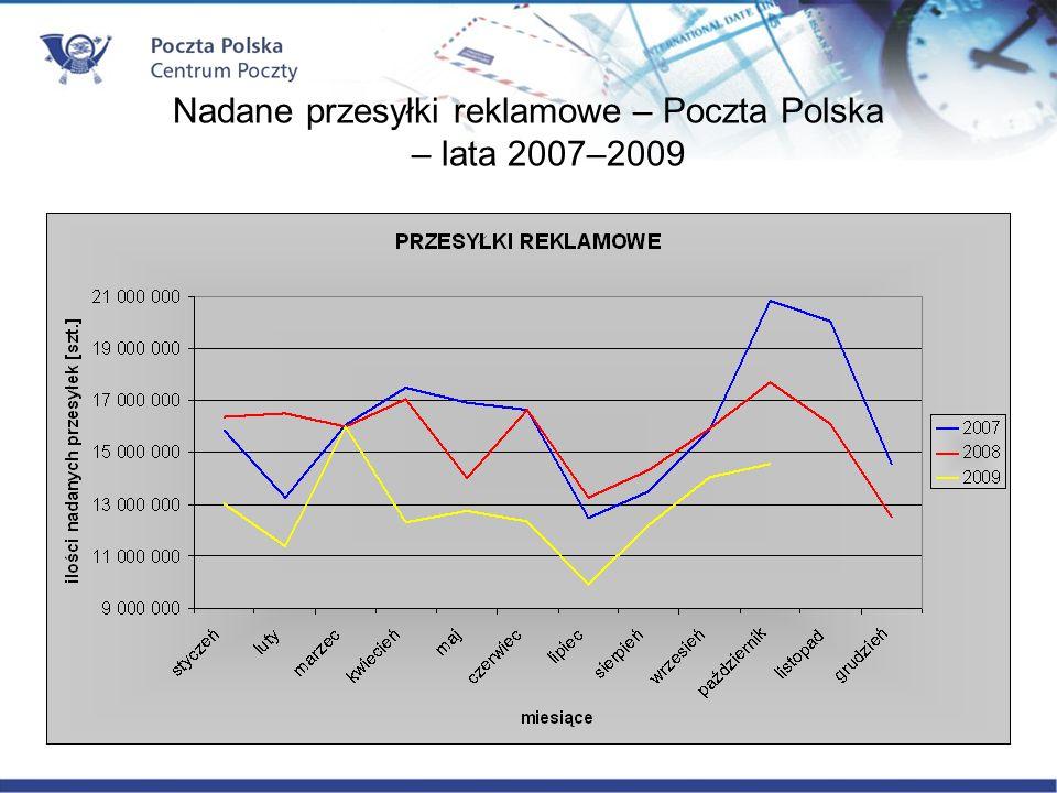 Nadane przesyłki reklamowe – Poczta Polska – lata 2007–2009