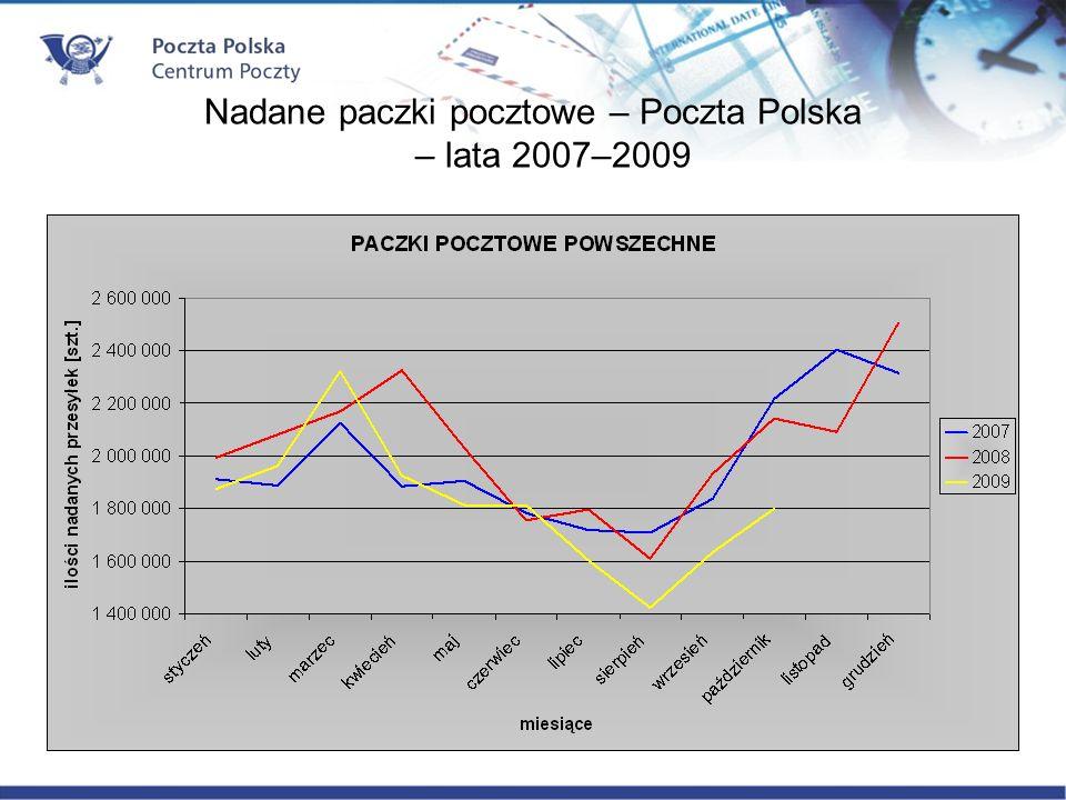 Nadane paczki pocztowe – Poczta Polska – lata 2007–2009