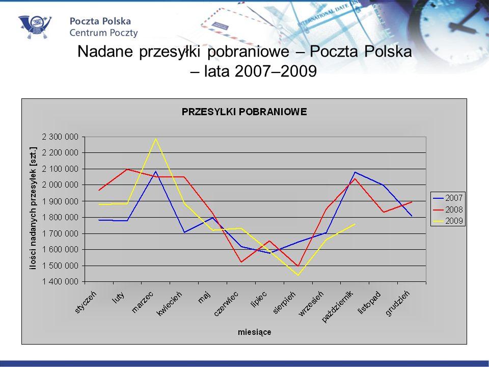 Nadane przesyłki pobraniowe – Poczta Polska – lata 2007–2009