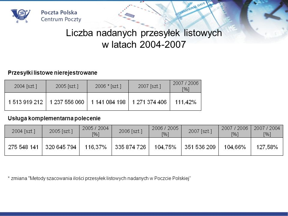 Liczba nadanych przesyłek listowych w latach 2004-2007 * zmiana Metody szacowania ilości przesyłek listowych nadanych w Poczcie Polskiej Przesyłki listowe nierejestrowane Usługa komplementarna polecenie