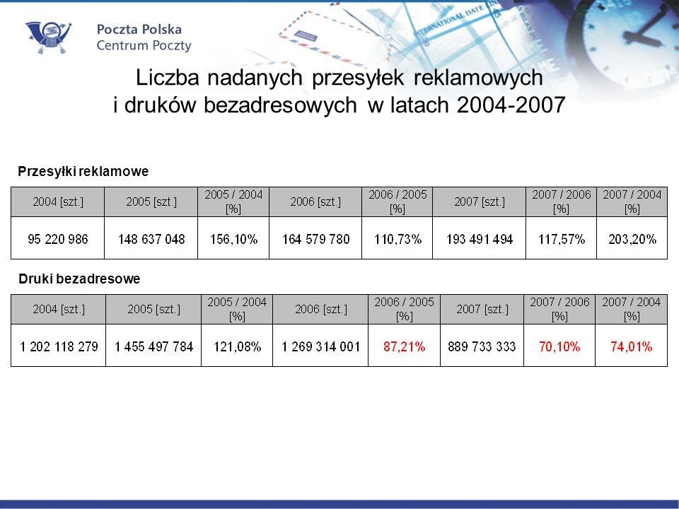 Liczba nadanych przesyłek reklamowych i druków bezadresowych w latach 2004-2007 Przesyłki reklamowe Druki bezadresowe