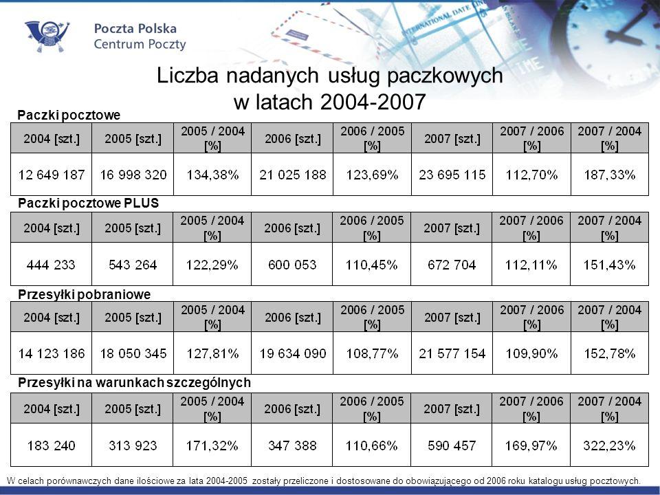 W celach porównawczych dane ilościowe za lata 2004-2005 zostały przeliczone i dostosowane do obowiązującego od 2006 roku katalogu usług pocztowych.