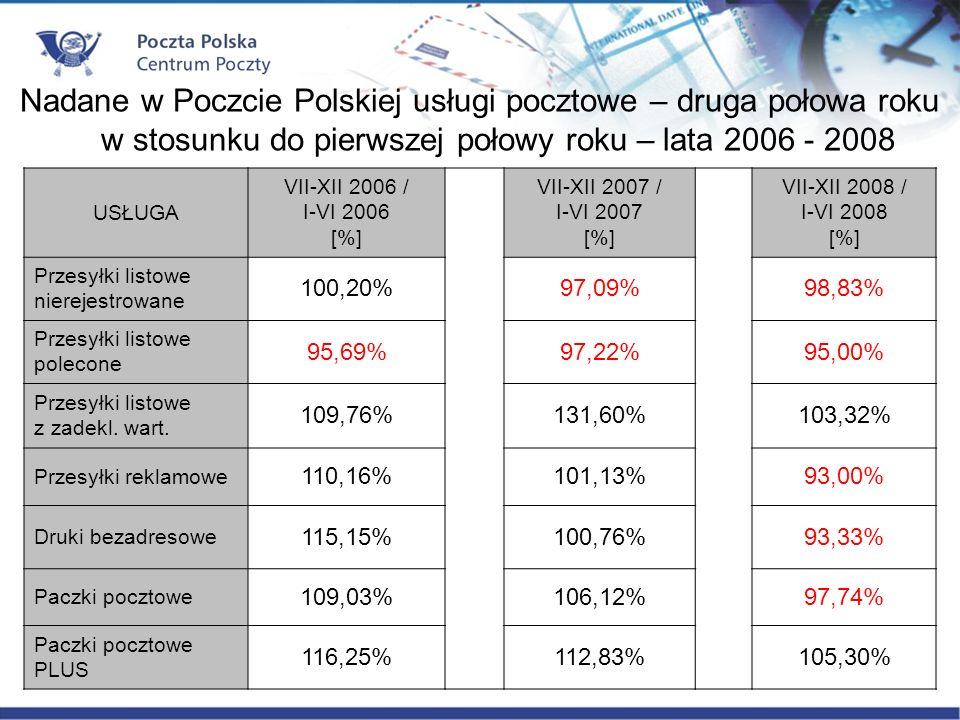 USŁUGA VII-XII 2006 / I-VI 2006 [%] VII-XII 2007 / I-VI 2007 [%] VII-XII 2008 / I-VI 2008 [%] Przesyłki listowe nierejestrowane 100,20%97,09%98,83% Przesyłki listowe polecone 95,69%97,22%95,00% Przesyłki listowe z zadekl.