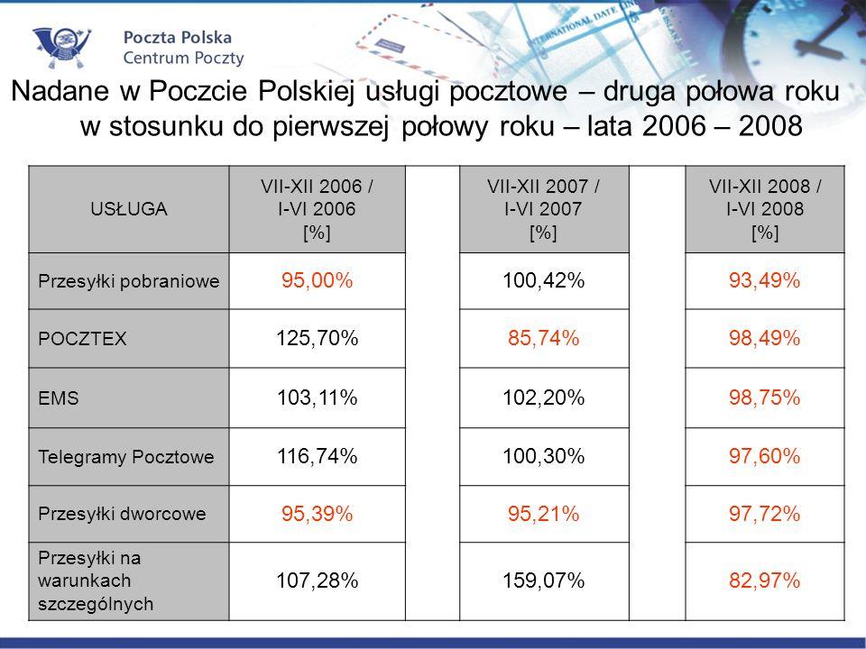 USŁUGA VII-XII 2006 / I-VI 2006 [%] VII-XII 2007 / I-VI 2007 [%] VII-XII 2008 / I-VI 2008 [%] Przesyłki pobraniowe 95,00%100,42%93,49% POCZTEX 125,70%85,74%98,49% EMS 103,11%102,20%98,75% Telegramy Pocztowe 116,74%100,30%97,60% Przesyłki dworcowe 95,39%95,21%97,72% Przesyłki na warunkach szczególnych 107,28%159,07%82,97% Nadane w Poczcie Polskiej usługi pocztowe – druga połowa roku w stosunku do pierwszej połowy roku – lata 2006 – 2008