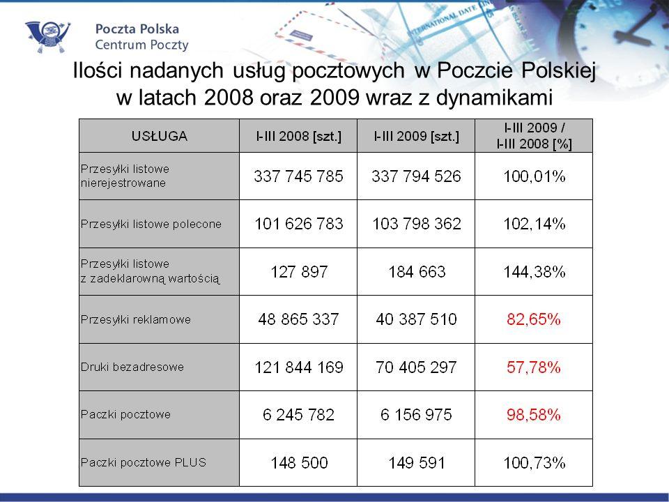 Ilości nadanych usług pocztowych w Poczcie Polskiej w latach 2008 oraz 2009 wraz z dynamikami