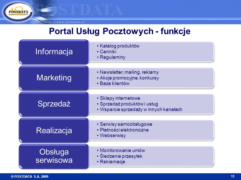 © POSTDATA S.A. 2009 11 Portal Usług Pocztowych - funkcje Katalog produktów Cenniki Regulaminy Informacja Newsletter, mailing, reklamy Akcje promocyjn