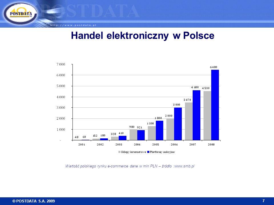 © POSTDATA S.A. 2009 7 Wartość polskiego rynku e-commerce dane w mln PLN – źródło :www.smb.pl Handel elektroniczny w Polsce