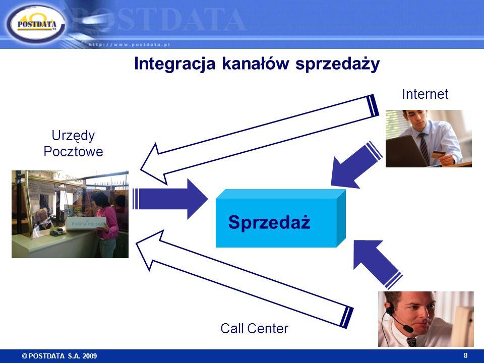 © POSTDATA S.A. 2009 8 Integracja kanałów sprzedaży Internet Call Center Urzędy Pocztowe Sprzedaż