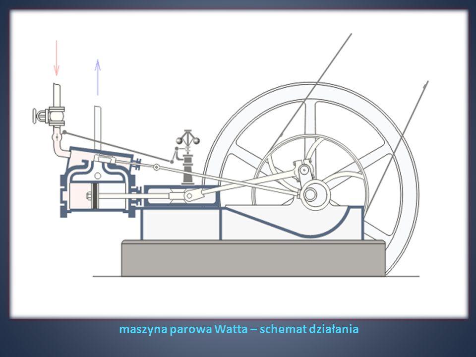 maszyna parowa Watta – schemat działania