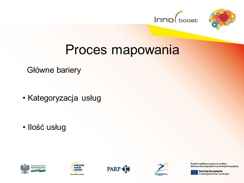 Proces mapowania Główne bariery Kategoryzacja usług Ilość usług