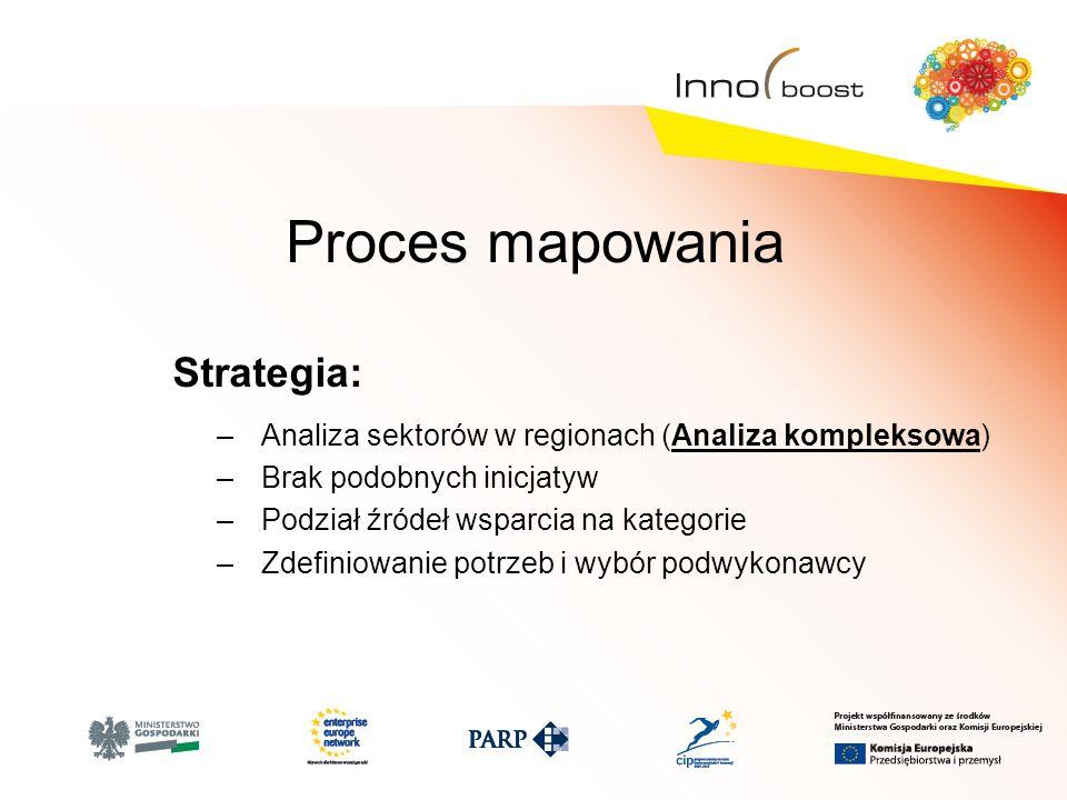Proces mapowania Strategia: –Analiza sektorów w regionach (Analiza kompleksowa) –Brak podobnych inicjatyw –Podział źródeł wsparcia na kategorie –Zdefiniowanie potrzeb i wybór podwykonawcy