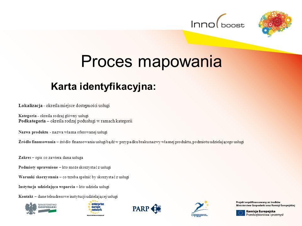 Proces mapowania Karta identyfikacyjna: Lokalizacja - określa miejsce dostępności usługi Kategoria - określa rodzaj główny usługi Podkategoria – określa rodzaj podusługi w ramach kategorii Nazwa produktu - nazwa własna oferowanej usługi Źródło finansowania – źródło finansowania usługi bądź w przypadku braku nazwy własnej produktu, podmiotu udzielającego usługi Zakres – opis co zawiera dana usługa Podmioty uprawnione – kto może skorzystać z usługi Warunki skorzystania – co trzeba spełnić by skorzystać z usługi Instytucja udzielająca wsparcia – kto udziela usługi Kontakt – dane teleadresowe instytucji udzielającej usługi