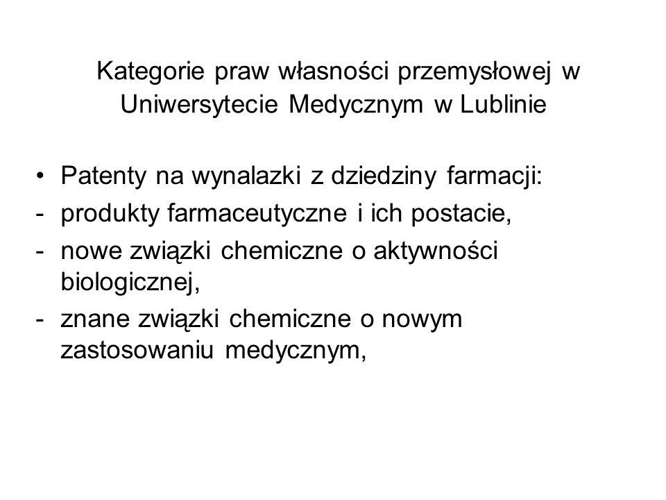 Kategorie praw własności przemysłowej w Uniwersytecie Medycznym w Lublinie Patenty na wynalazki z dziedziny farmacji: -produkty farmaceutyczne i ich p