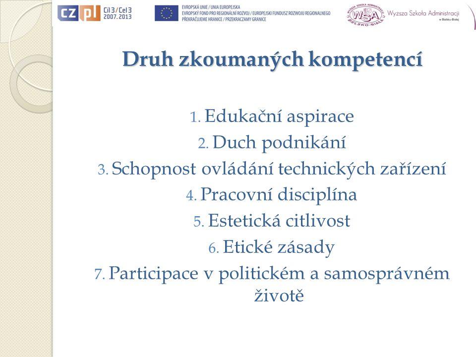 Druh zkoumaných kompetencí 1. Edukační aspirace 2.