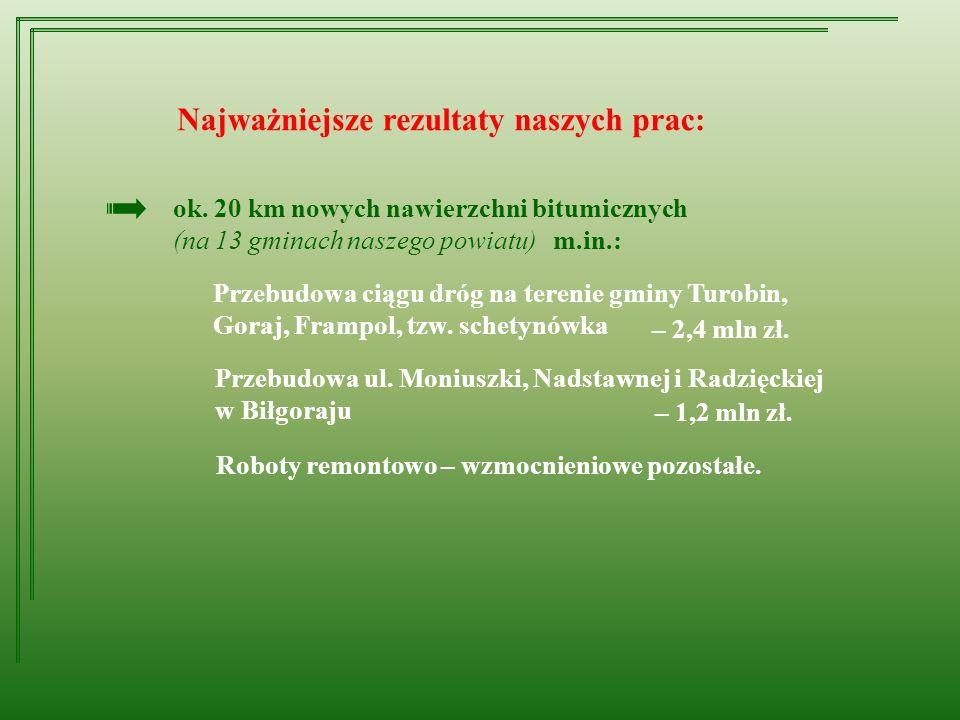 ok. 20 km nowych nawierzchni bitumicznych (na 13 gminach naszego powiatu) Przebudowa ciągu dróg na terenie gminy Turobin, Goraj, Frampol, tzw. schetyn