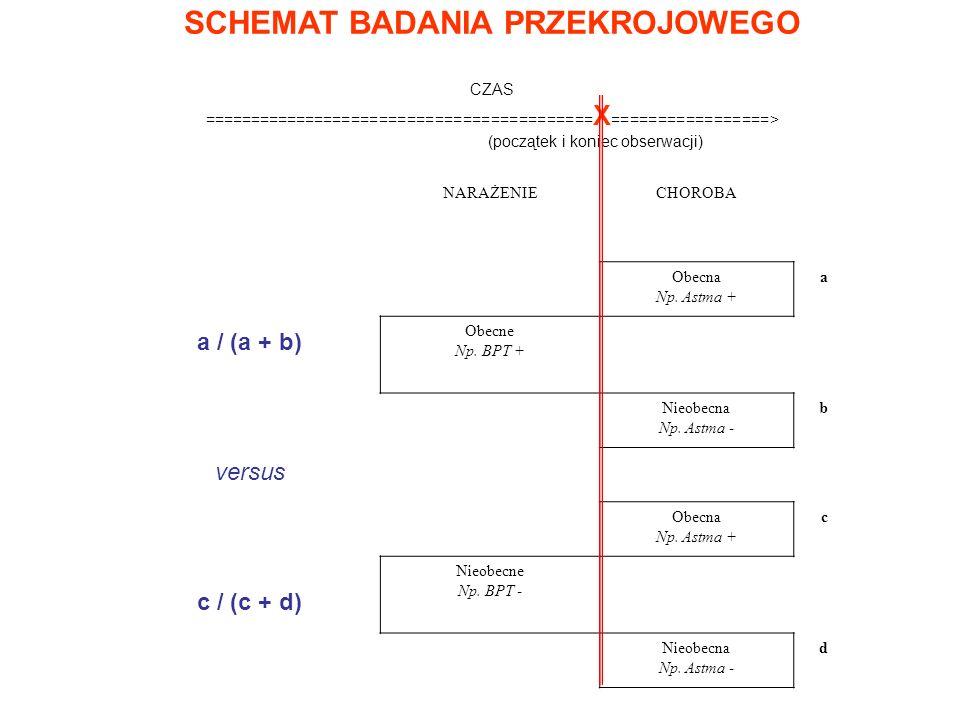 SCHEMAT BADANIA PRZEKROJOWEGO CZAS ========================================== X =================> (początek i koniec obserwacji) NARAŻENIECHOROBA Obecna Np.