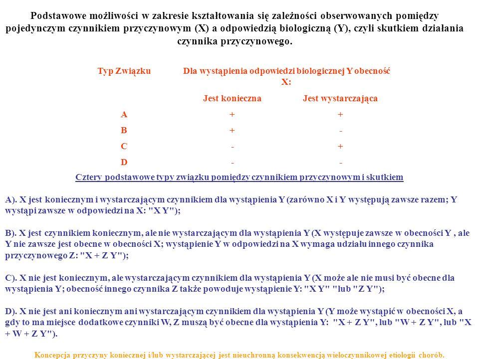 Podstawowe możliwości w zakresie kształtowania się zależności obserwowanych pomiędzy pojedynczym czynnikiem przyczynowym (X) a odpowiedzią biologiczną (Y), czyli skutkiem działania czynnika przyczynowego.