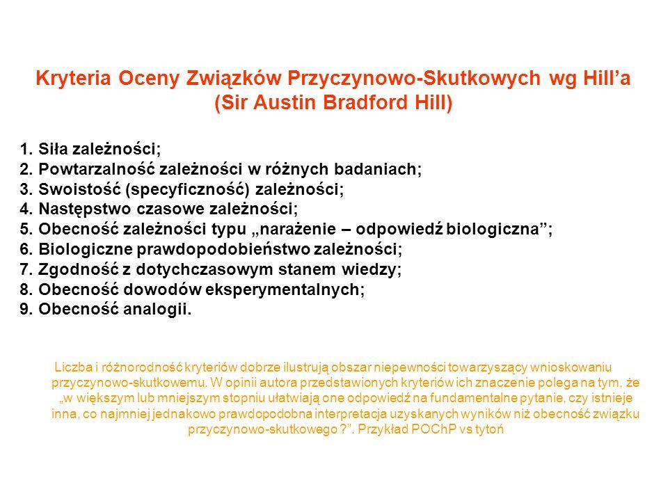 Kryteria Oceny Związków Przyczynowo-Skutkowych wg Hilla (Sir Austin Bradford Hill) 1.