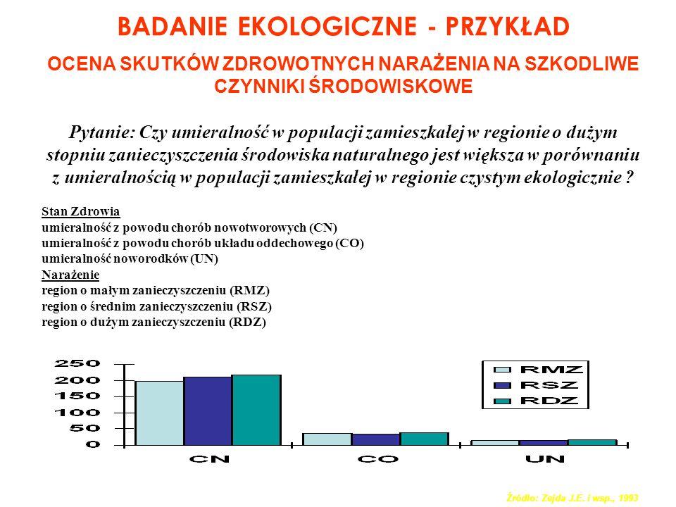 SCHEMAT BADANIA EKOLOGICZNEGO (KORELACYJNEGO) POPULACJA WSKAŹNIK NARAŻENIACHOROBA B A (NA osób) NarA obecna u a osób (a/NA) B (NB osób) NarB obecna u b osób (b/NB) .