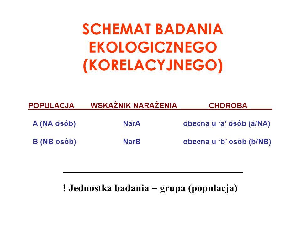 BADANIE EKOLOGICZNE - JEDNOSTKĄ BADANIA JEST GRUPA analizowane są dane na poziomie grupowym, np.