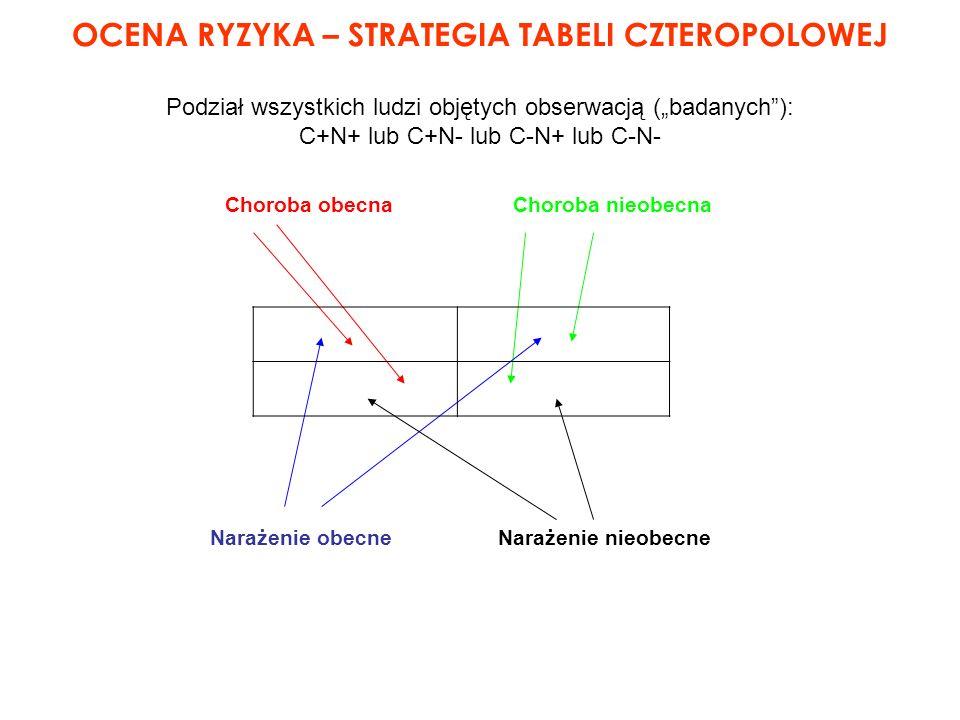 OCENA RYZYKA – STRATEGIA TABELI CZTEROPOLOWEJ Podział wszystkich ludzi objętych obserwacją (badanych): C+N+ lub C+N- lub C-N+ lub C-N- Choroba obecnaC