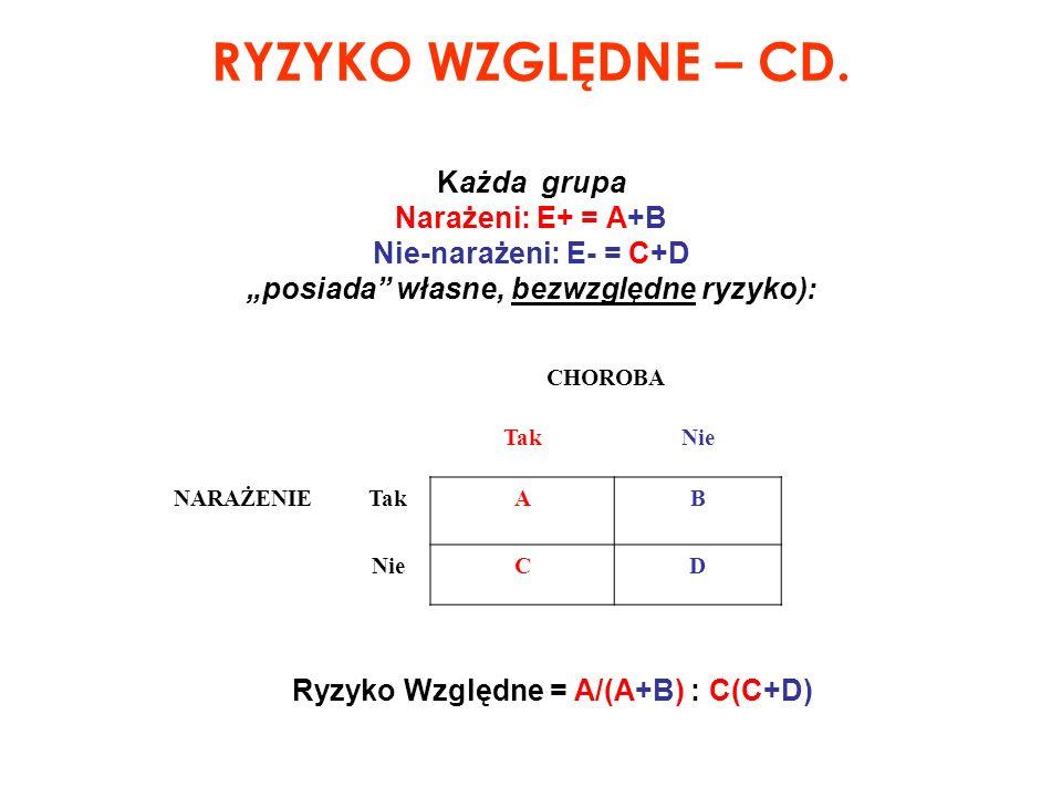 RYZYKO WZGLĘDNE – CD. Każda grupa Narażeni: E+ = A+B Nie-narażeni: E- = C+D posiada własne, bezwzględne ryzyko): CHOROBA TakNie NARAŻENIETakAB NieCD R