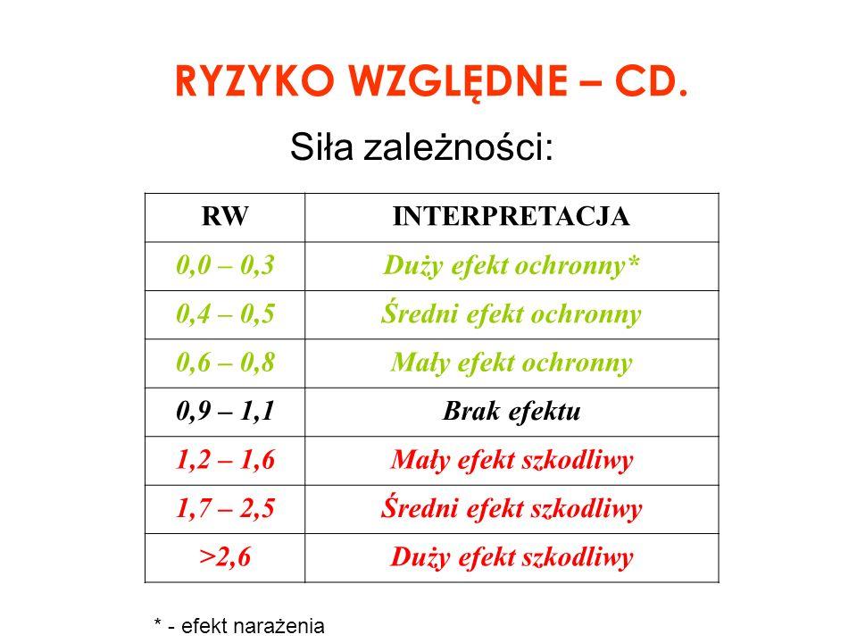 RYZYKO WZGLĘDNE – CD. Siła zależności: RWINTERPRETACJA 0,0 – 0,3Duży efekt ochronny* 0,4 – 0,5Średni efekt ochronny 0,6 – 0,8Mały efekt ochronny 0,9 –