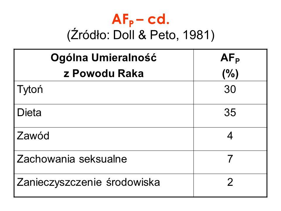 AF P – cd. (Źródło: Doll & Peto, 1981) Ogólna Umieralność z Powodu Raka AF P (%) Tytoń30 Dieta35 Zawód4 Zachowania seksualne7 Zanieczyszczenie środowi