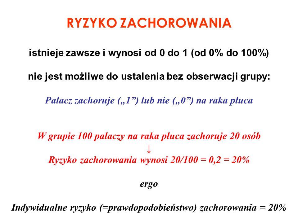 RYZYKO ZACHOROWANIA istnieje zawsze i wynosi od 0 do 1 (od 0% do 100%) nie jest możliwe do ustalenia bez obserwacji grupy: Palacz zachoruje (1) lub ni