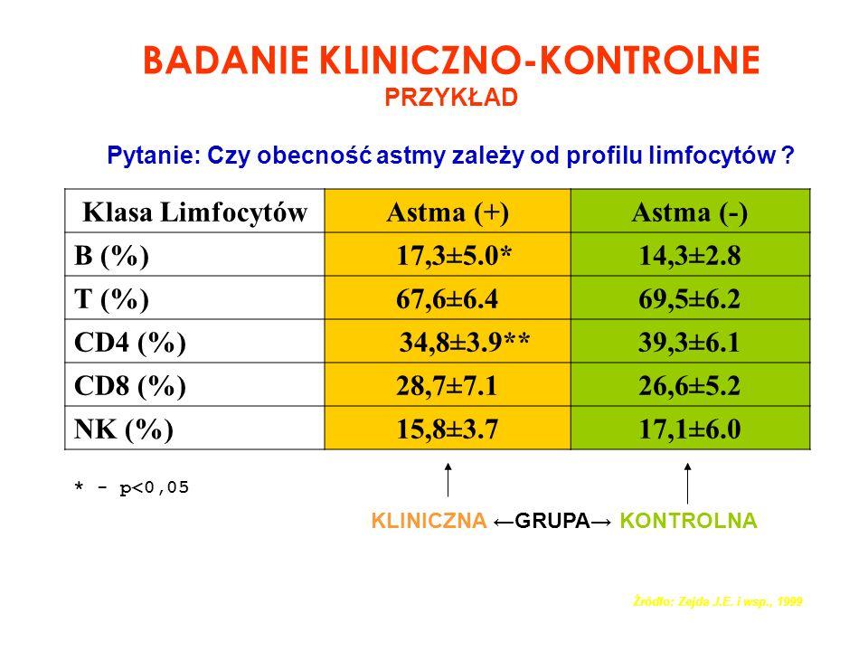 BADANIE KLINICZNO-KONTROLNE PRZYKŁAD Pytanie: Czy obecność astmy zależy od profilu limfocytów ? Klasa LimfocytówAstma (+)Astma (-) B (%) 17,3±5.0*14,3