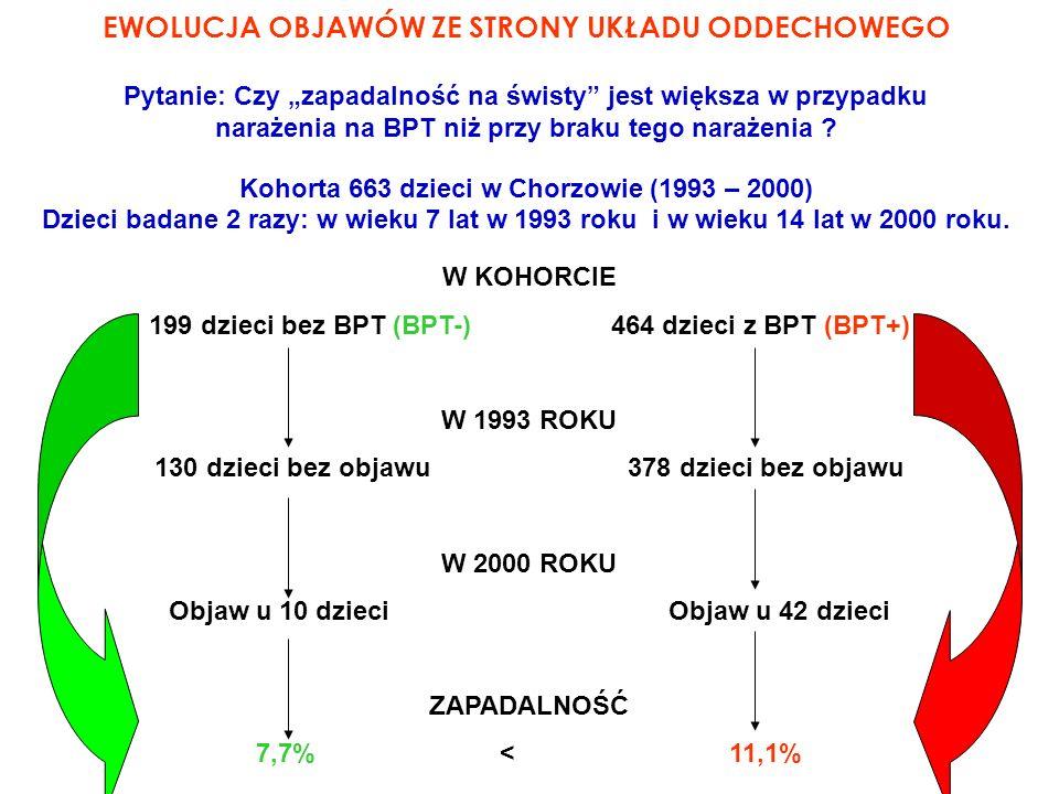 EWOLUCJA OBJAWÓW ZE STRONY UKŁADU ODDECHOWEGO Kohorta 663 dzieci w Chorzowie (1993 – 2000) Dzieci badane 2 razy: w wieku 7 lat w 1993 roku i w wieku 14 lat w 2000 roku.