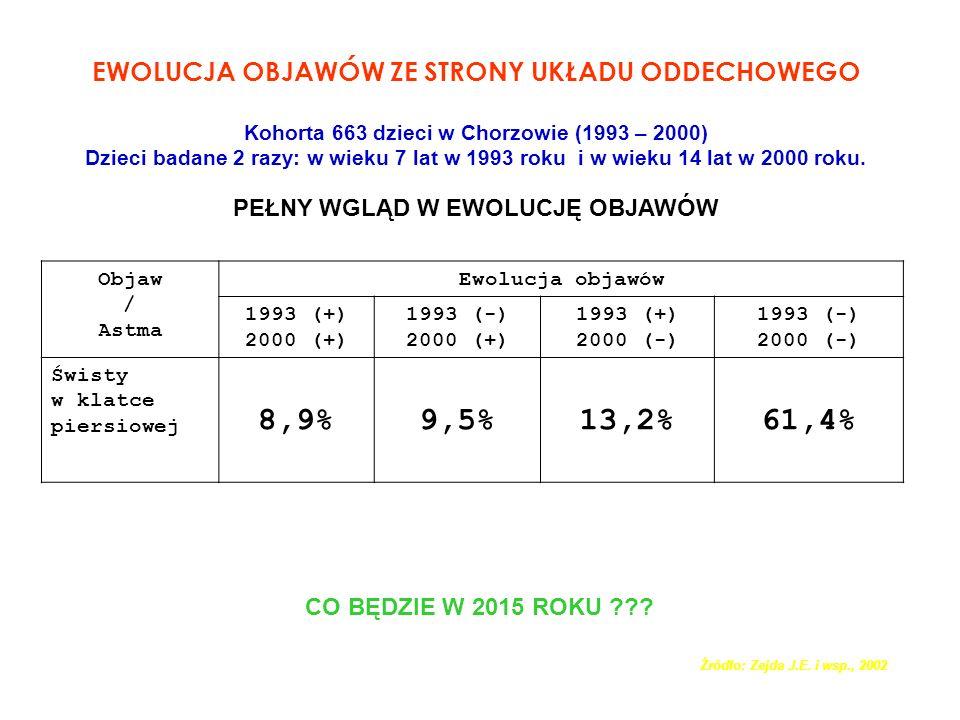 EWOLUCJA OBJAWÓW ZE STRONY UKŁADU ODDECHOWEGO Kohorta 663 dzieci w Chorzowie (1993 – 2000) Dzieci badane 2 razy: w wieku 7 lat w 1993 roku i w wieku 1