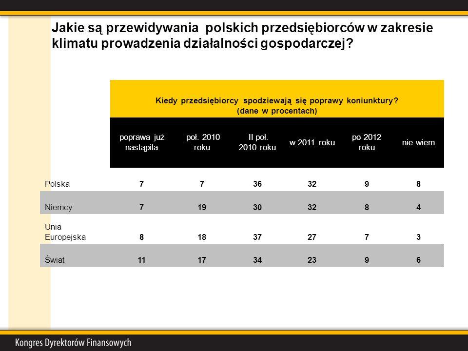 Jakie są przewidywania polskich przedsiębiorców w zakresie klimatu prowadzenia działalności gospodarczej.