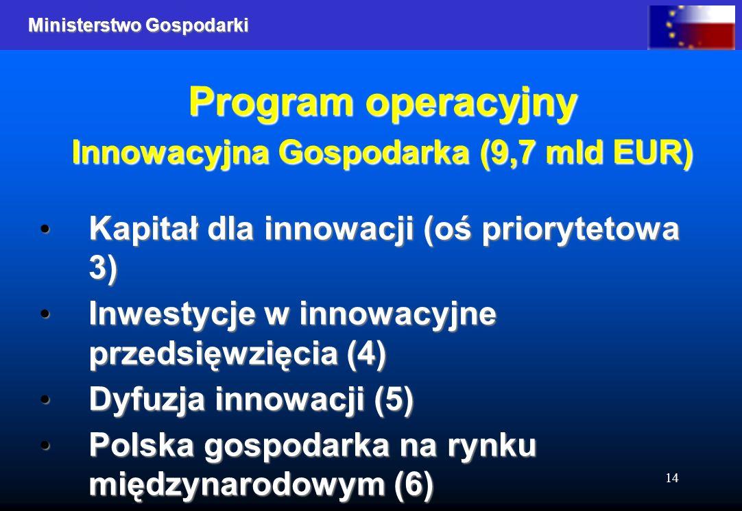 Ministerstwo Gospodarki 14 Program operacyjny Innowacyjna Gospodarka (9,7 mld EUR) Kapitał dla innowacji (oś priorytetowa 3) Kapitał dla innowacji (oś priorytetowa 3) Inwestycje w innowacyjne przedsięwzięcia (4) Inwestycje w innowacyjne przedsięwzięcia (4) Dyfuzja innowacji (5) Dyfuzja innowacji (5) Polska gospodarka na rynku międzynarodowym (6) Polska gospodarka na rynku międzynarodowym (6)