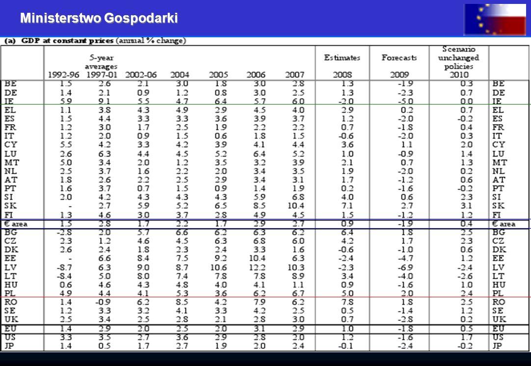 Ministerstwo Gospodarki 16 http://ec.europa.eu/economy_finance/pdf/2009/interimforecastjanuary/interim_forecast_jan_2009_en.pdf