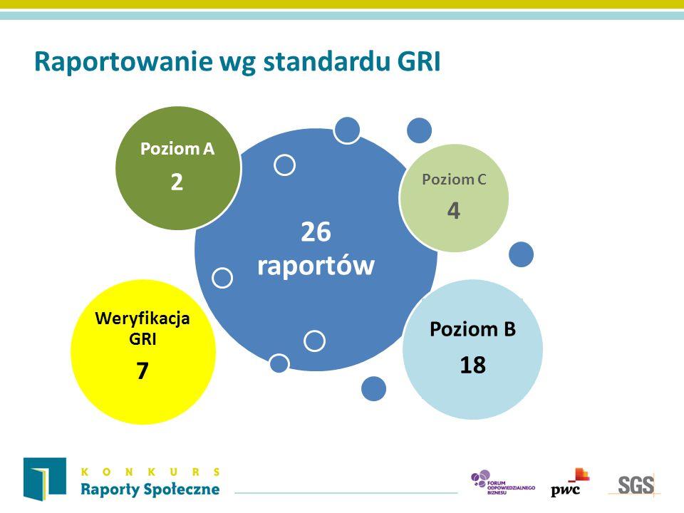 Raportowanie wg standardu GRI 26 raportów Poziom C 4 Poziom A 2 Poziom B 18 Weryfikacja GRI 7