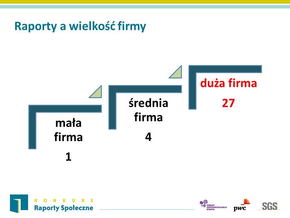 Raporty a wielkość firmy mała firma 1 średnia firma 4 duża firma 27