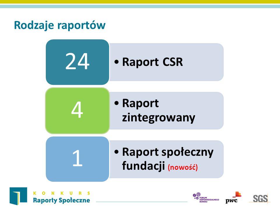 Rodzaje raportów Raport CSR 24 Raport zintegrowany 4 Raport społeczny fundacji (nowość) 1