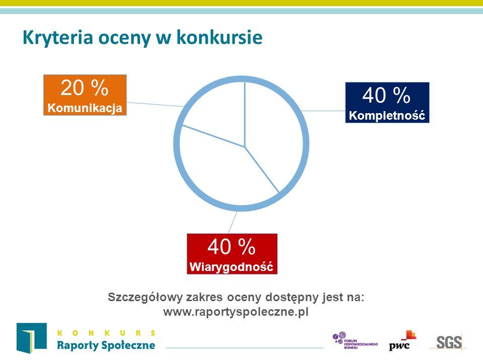 Kryteria oceny w konkursie 20 % Komunikacja 40 % Wiarygodność 40 % Kompletność Szczegółowy zakres oceny dostępny jest na: www.raportyspoleczne.pl