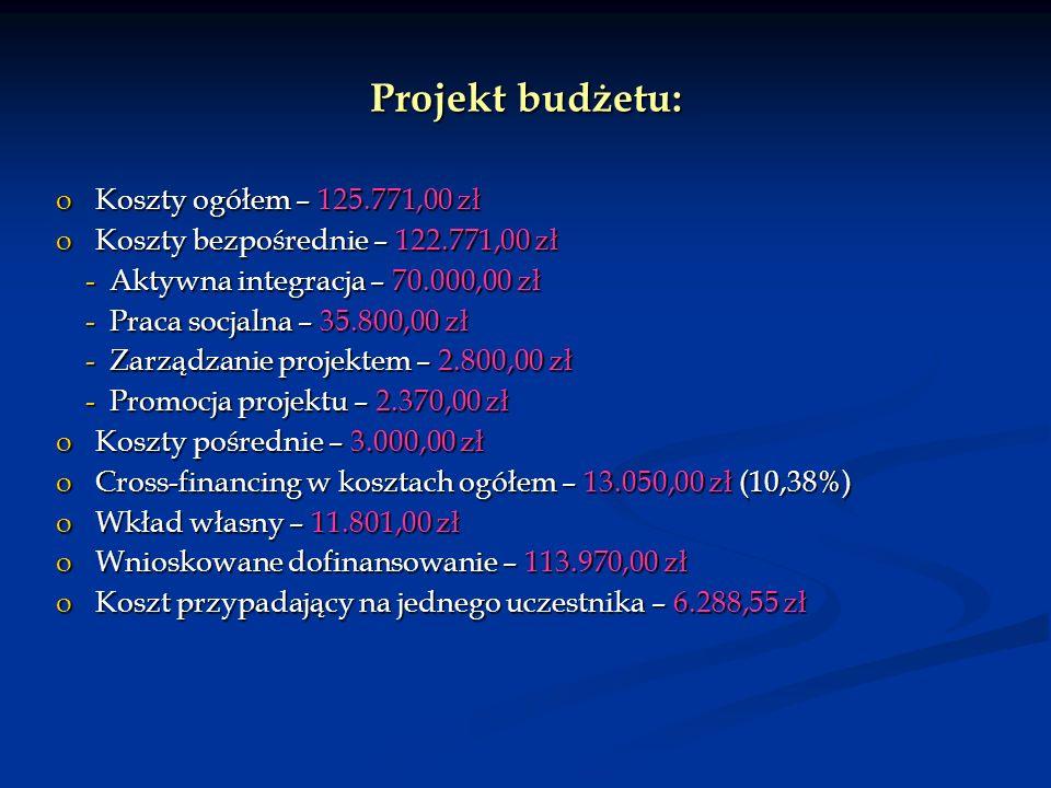 Projekt budżetu: oKoszty ogółem – 125.771,00 zł oKoszty bezpośrednie – 122.771,00 zł - Aktywna integracja – 70.000,00 zł - Aktywna integracja – 70.000,00 zł - Praca socjalna – 35.800,00 zł - Praca socjalna – 35.800,00 zł - Zarządzanie projektem – 2.800,00 zł - Zarządzanie projektem – 2.800,00 zł - Promocja projektu – 2.370,00 zł - Promocja projektu – 2.370,00 zł oKoszty pośrednie – 3.000,00 zł oCross-financing w kosztach ogółem – 13.050,00 zł (10,38%) oWkład własny – 11.801,00 zł oWnioskowane dofinansowanie – 113.970,00 zł oKoszt przypadający na jednego uczestnika – 6.288,55 zł